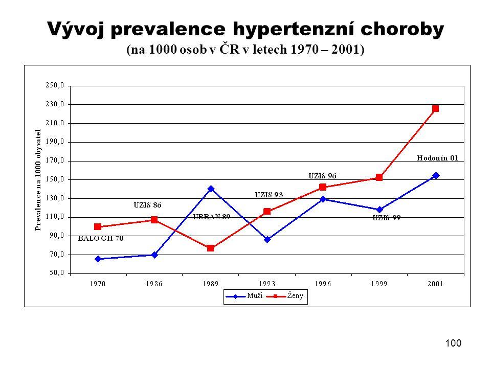 Vývoj prevalence hypertenzní choroby (na 1000 osob v ČR v letech 1970 – 2001) 100