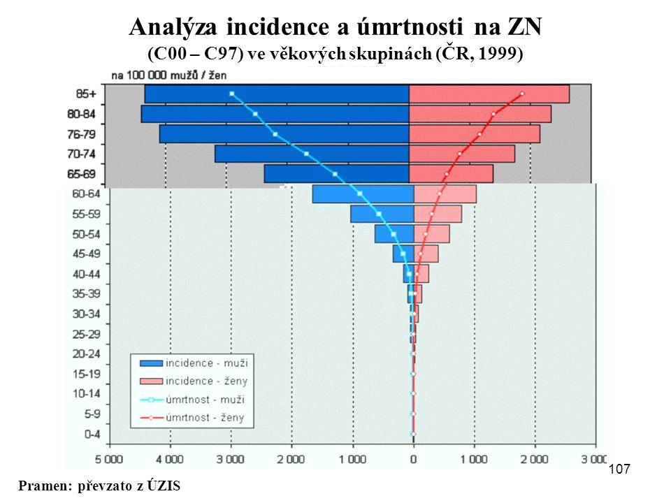 Pramen: převzato z ÚZIS Analýza incidence a úmrtnosti na ZN (C00 – C97) ve věkových skupinách (ČR, 1999) 107