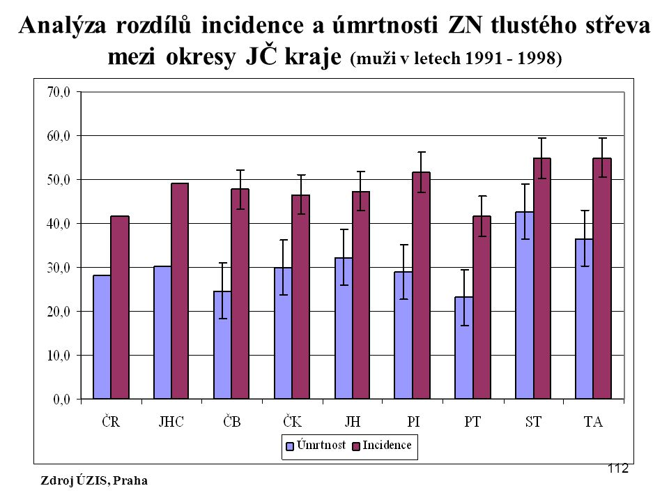 Zdroj ÚZIS, Praha Analýza rozdílů incidence a úmrtnosti ZN tlustého střeva mezi okresy JČ kraje (muži v letech 1991 - 1998) 112