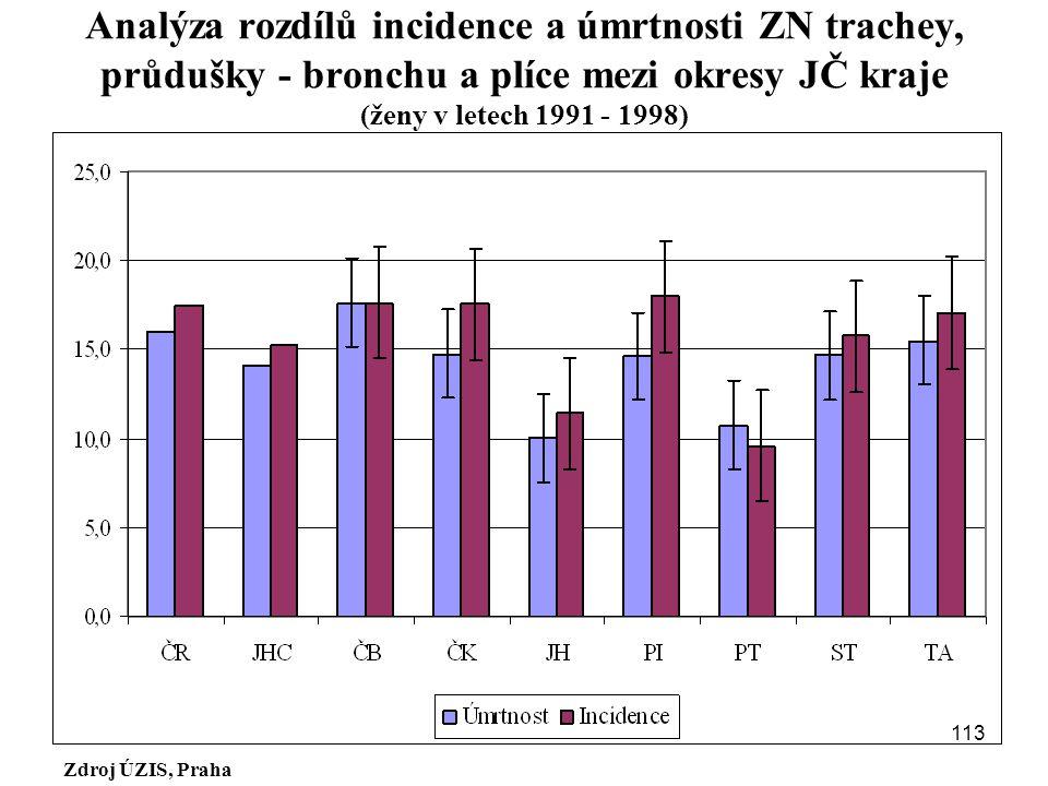 Zdroj ÚZIS, Praha Analýza rozdílů incidence a úmrtnosti ZN trachey, průdušky - bronchu a plíce mezi okresy JČ kraje (ženy v letech 1991 - 1998) 113