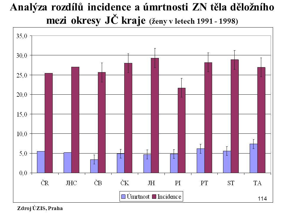 Zdroj ÚZIS, Praha Analýza rozdílů incidence a úmrtnosti ZN těla děložního mezi okresy JČ kraje (ženy v letech 1991 - 1998) 114