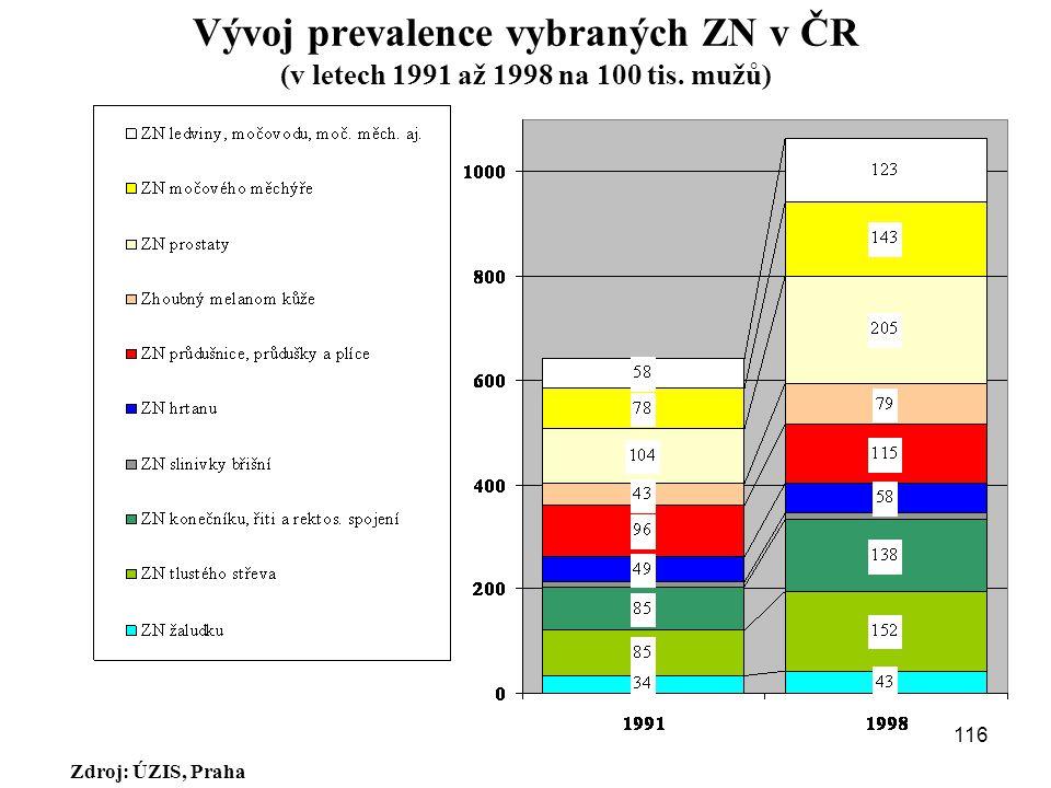 Vývoj prevalence vybraných ZN v ČR (v letech 1991 až 1998 na 100 tis. mužů) Zdroj: ÚZIS, Praha 116