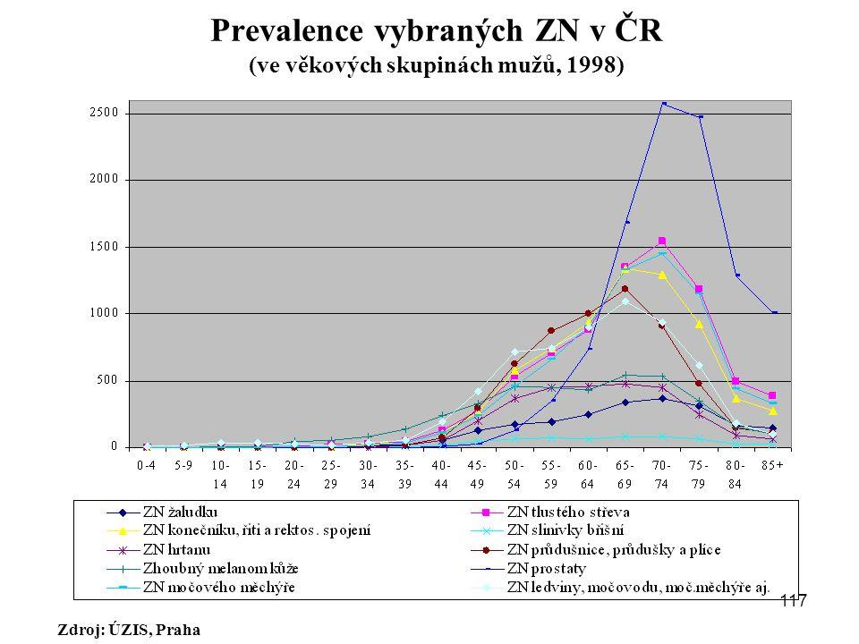 Prevalence vybraných ZN v ČR (ve věkových skupinách mužů, 1998) Zdroj: ÚZIS, Praha 117