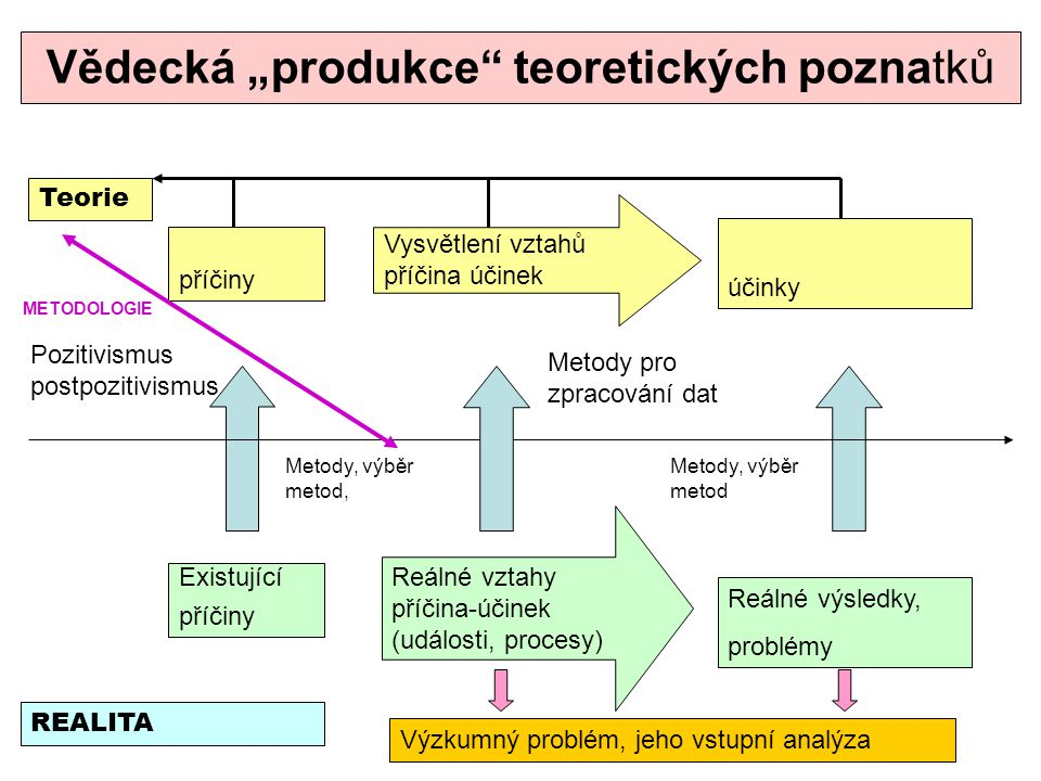 """Vědecká """"produkce"""" teoretických poznatků Teorie REALITA příčiny Vysvětlení vztahů příčina účinek účinky Reálné vztahy příčina-účinek (události, proces"""