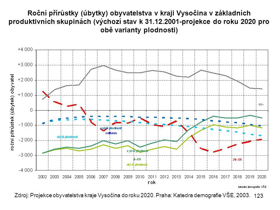 Roční přírůstky (úbytky) obyvatelstva v kraji Vysočina v základních produktivních skupinách (výchozí stav k 31.12.2001-projekce do roku 2020 pro obě v