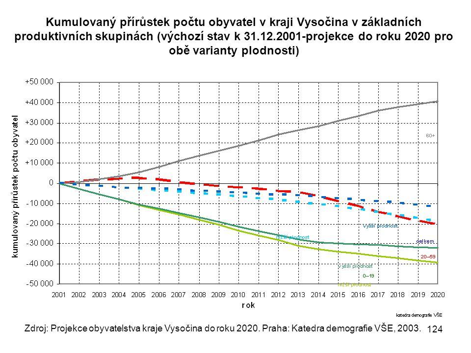 Kumulovaný přírůstek počtu obyvatel v kraji Vysočina v základních produktivních skupinách (výchozí stav k 31.12.2001-projekce do roku 2020 pro obě var