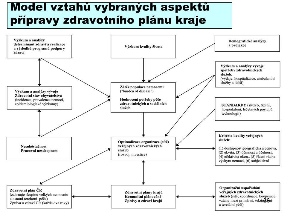 Model vztahů vybraných aspektů přípravy zdravotního plánu kraje 128
