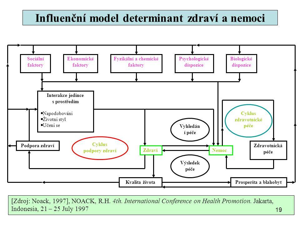 Influenční model determinant zdraví a nemoci Sociální faktory Psychologické dispozice Fyzikální a chemické faktory Ekonomické faktory Biologické dispo