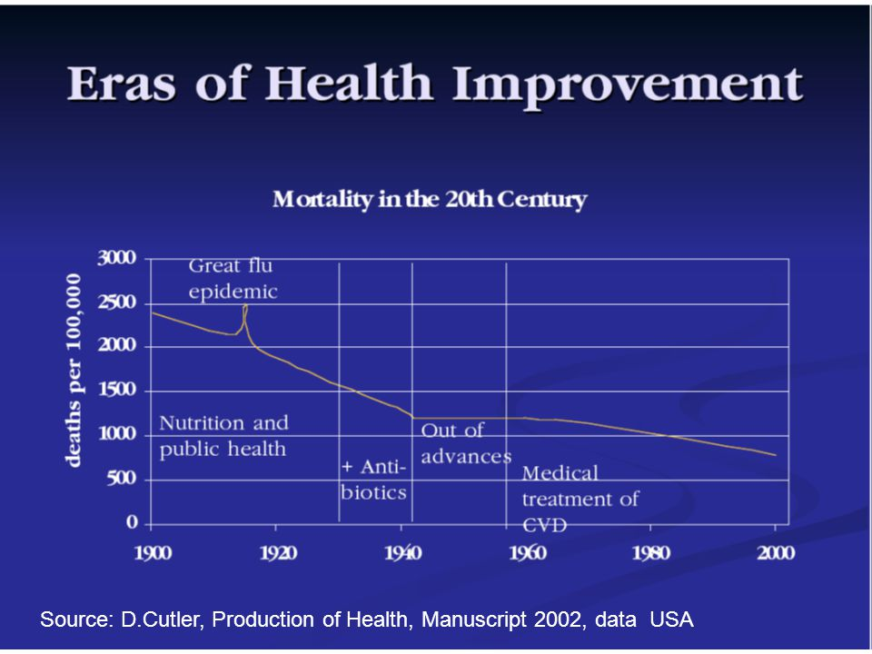 Source: D.Cutler, Production of Health, Manuscript 2002, data USA