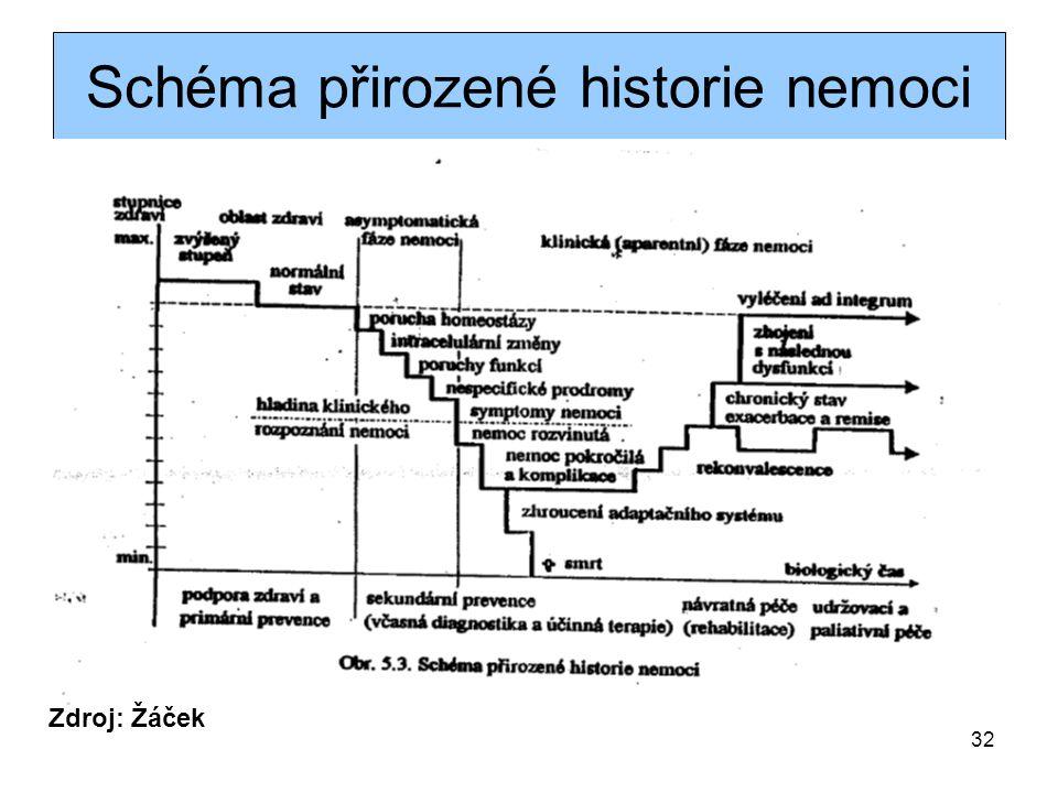 Schéma přirozené historie nemoci Zdroj: Žáček 32