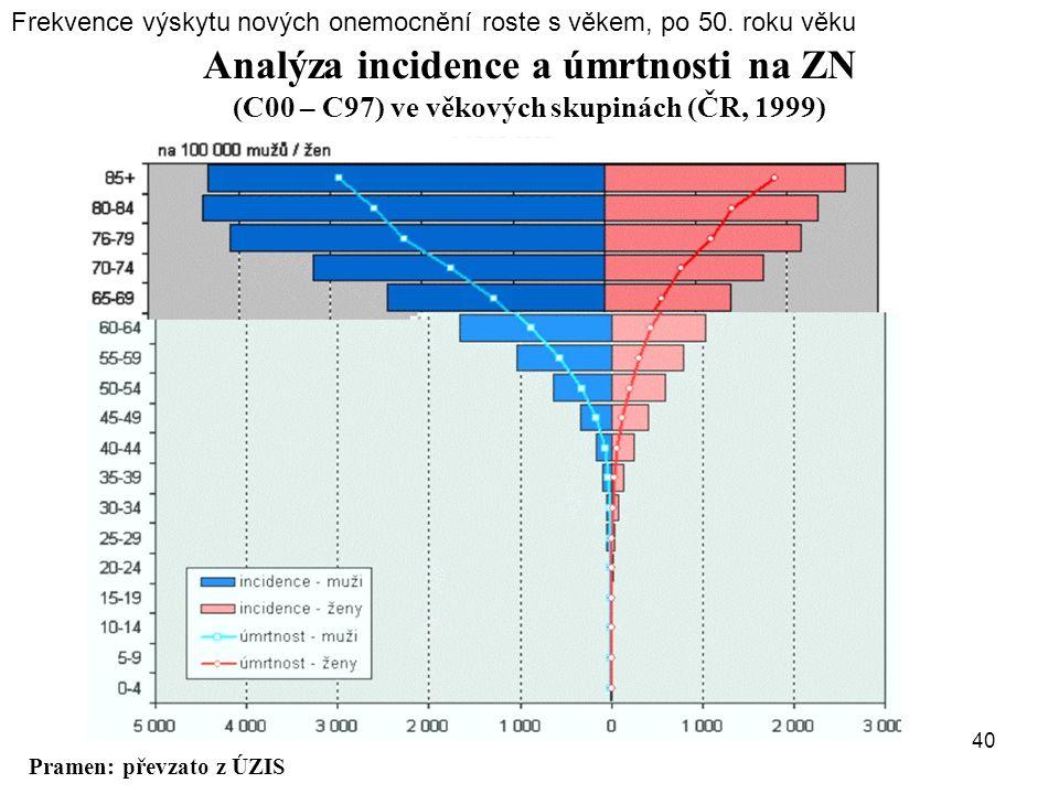 Pramen: převzato z ÚZIS Analýza incidence a úmrtnosti na ZN (C00 – C97) ve věkových skupinách (ČR, 1999) 40 Frekvence výskytu nových onemocnění roste
