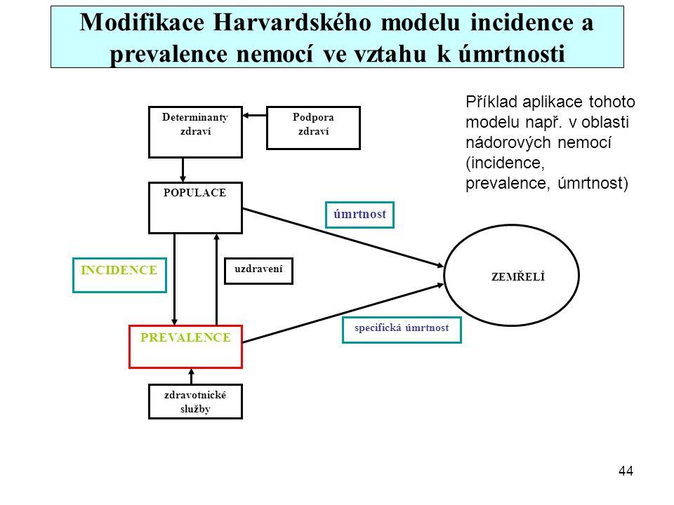 Determinanty zdraví POPULACE PREVALENCE zdravotnické služby ZEMŘELÍ Podpora zdraví INCIDENCE uzdravení úmrtnost specifická úmrtnost Modifikace Harvard