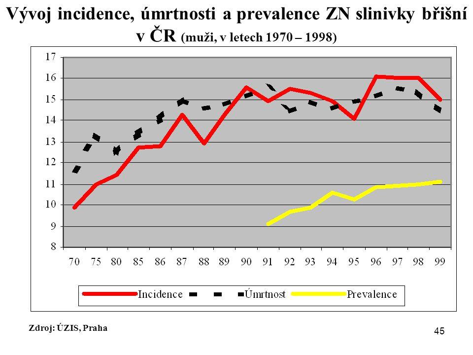 Vývoj incidence, úmrtnosti a prevalence ZN slinivky břišní v ČR (muži, v letech 1970 – 1998) Zdroj: ÚZIS, Praha 45
