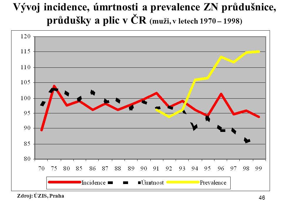Vývoj incidence, úmrtnosti a prevalence ZN průdušnice, průdušky a plic v ČR (muži, v letech 1970 – 1998) Zdroj: ÚZIS, Praha 46