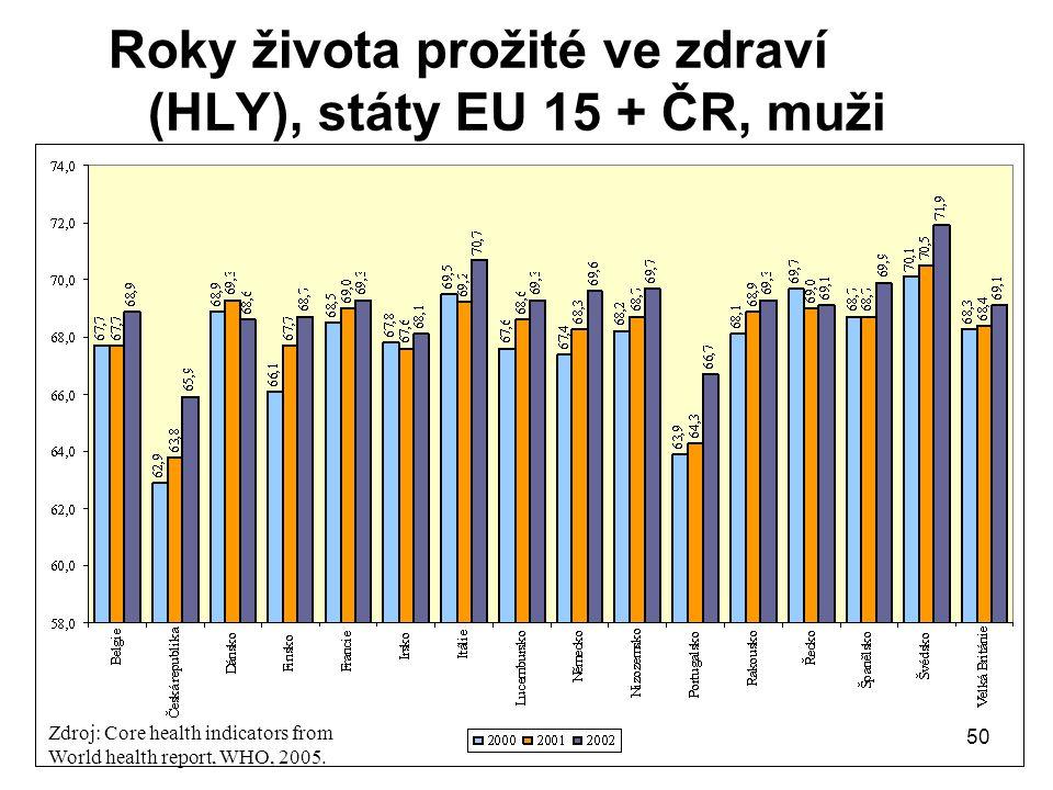 Roky života prožité ve zdraví (HLY), státy EU 15 + ČR, muži Zdroj: Core health indicators from World health report, WHO, 2005. 50