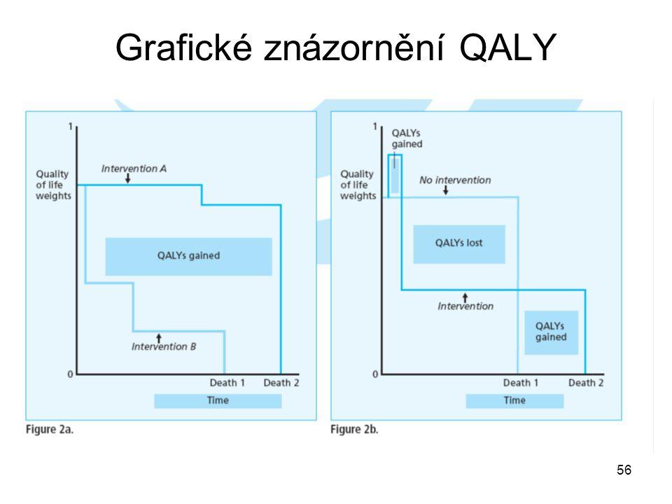 Grafické znázornění QALY 56