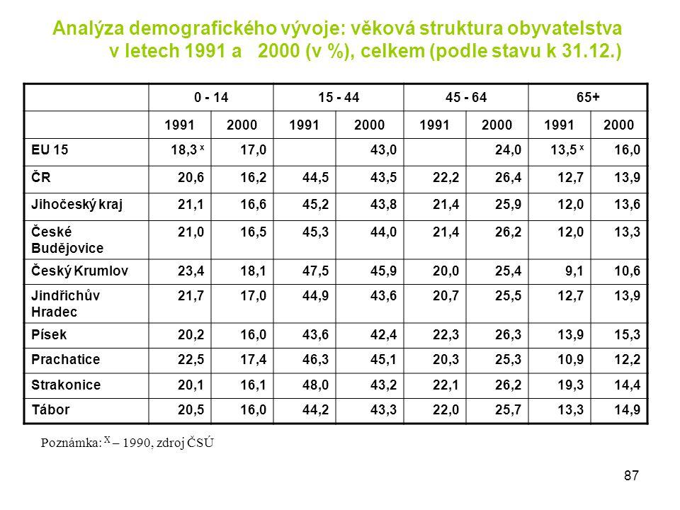 Analýza demografického vývoje: věková struktura obyvatelstva v letech 1991 a 2000 (v %), celkem (podle stavu k 31.12.) 0 - 1415 - 4445 - 6465+ 1991200