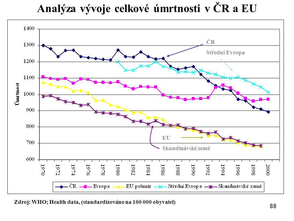 Analýza vývoje celkové úmrtnosti v ČR a EU Zdroj: WHO; Health data, (standardizováno na 100 000 obyvatel) ČR Střední Evropa EU Skandinávské země 88