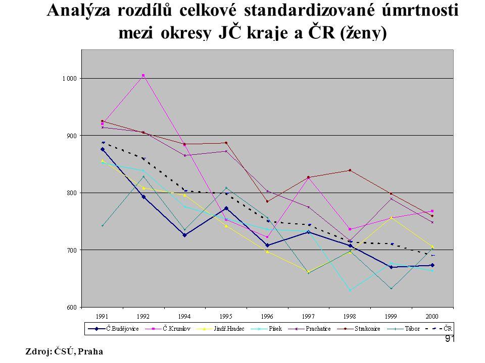 Analýza rozdílů celkové standardizované úmrtnosti mezi okresy JČ kraje a ČR (ženy) Zdroj: ČSÚ, Praha Český Krumlov Strakonice České Budějovice Písek T
