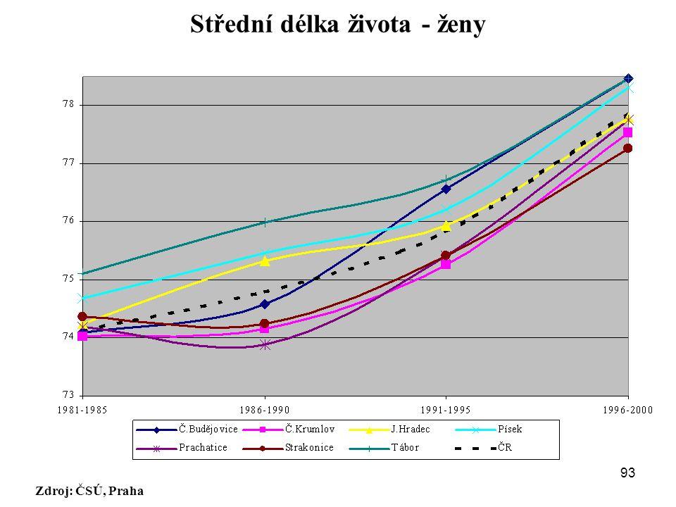 Střední délka života - ženy Zdroj: ČSÚ, Praha Strakonice Český Krumlov České Budějovice Tábor 93
