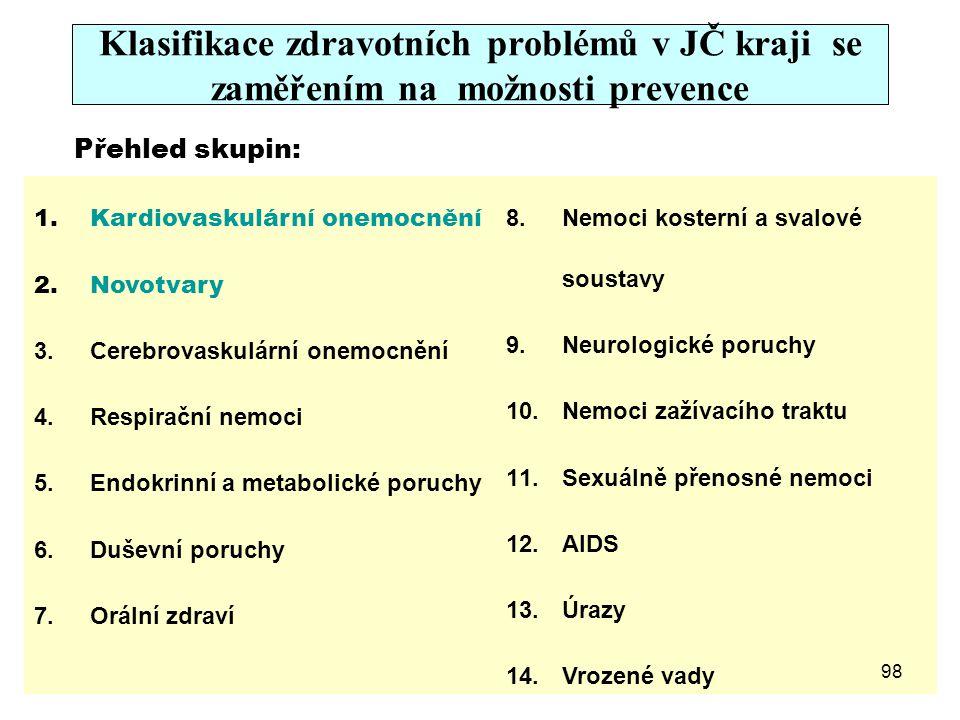 Klasifikace zdravotních problémů v JČ kraji se zaměřením na možnosti prevence Přehled skupin: 1.Kardiovaskulární onemocnění 2.Novotvary 3.Cerebrovasku