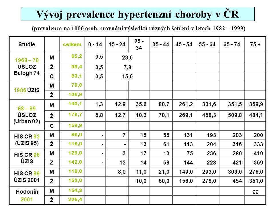 Vývoj prevalence hypertenzní choroby v ČR Studie celkem 0 - 1415 - 24 25 - 34 35 - 4445 - 5455 - 6465 - 7475 + 1969 – 70 ÚSLOZ Balogh 74 M 65,2 0,5 23