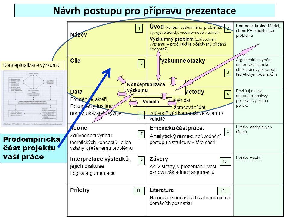 Návrh postupu pro přípravu prezentace Název Úvod (kontext výzkumného problému, vývojové trendy, víceúrovňové vládnutí) Výzkumný problém (zdůvodnění vý