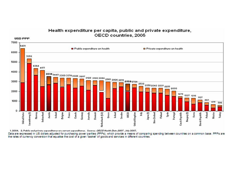 Podíl veřejného a soukromého sektoru na financování zdravotní péče Váha veřejného systému zdravotní péče na celkovou spotřebu zdravotní péče se pohybuje podle zemí mezi 80 – 95 % a celkové výdaje činí 7 až 11 % HDP.