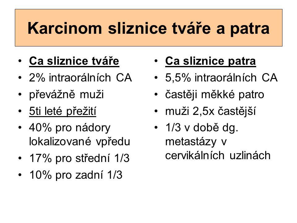 Karcinom sliznice tváře a patra Ca sliznice tváře 2% intraorálních CA převážně muži 5ti leté přežití 40% pro nádory lokalizované vpředu 17% pro středn