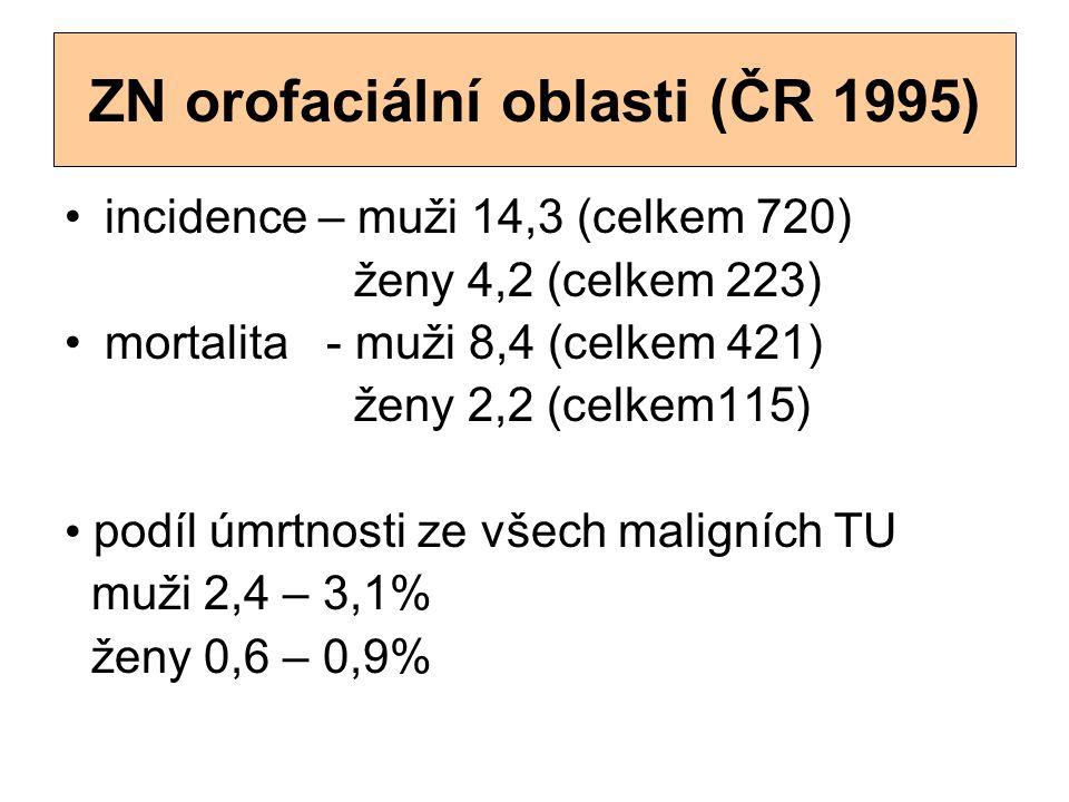 ZN orofaciální oblasti (ČR 1995) incidence – muži 14,3 (celkem 720) ženy 4,2 (celkem 223) mortalita - muži 8,4 (celkem 421) ženy 2,2 (celkem115) podíl