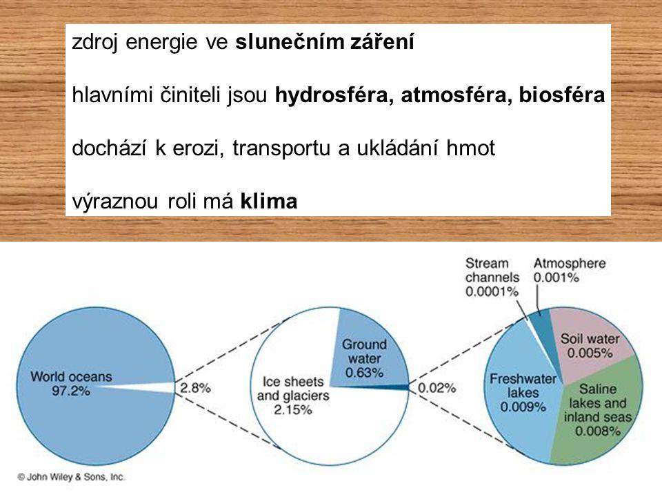 zdroj energie ve slunečním záření hlavními činiteli jsou hydrosféra, atmosféra, biosféra dochází k erozi, transportu a ukládání hmot výraznou roli má