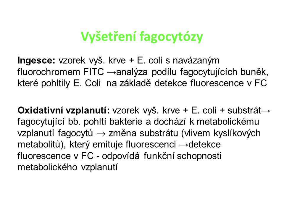 Ingesce: vzorek vyš. krve + E. coli s navázaným fluorochromem FITC →analýza podílu fagocytujících buněk, které pohltily E. Coli na základě detekce flu