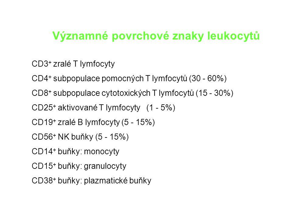 CD3 + zralé T lymfocyty CD4 + subpopulace pomocných T lymfocytů (30 - 60%) CD8 + subpopulace cytotoxických T lymfocytů (15 - 30%) CD25 + aktivované T lymfocyty (1 - 5%) CD19 + zralé B lymfocyty (5 - 15%) CD56 + NK buňky (5 - 15%) CD14 + buňky: monocyty CD15 + buňky: granulocyty CD38 + buňky: plazmatické buňky Významné povrchové znaky leukocytů