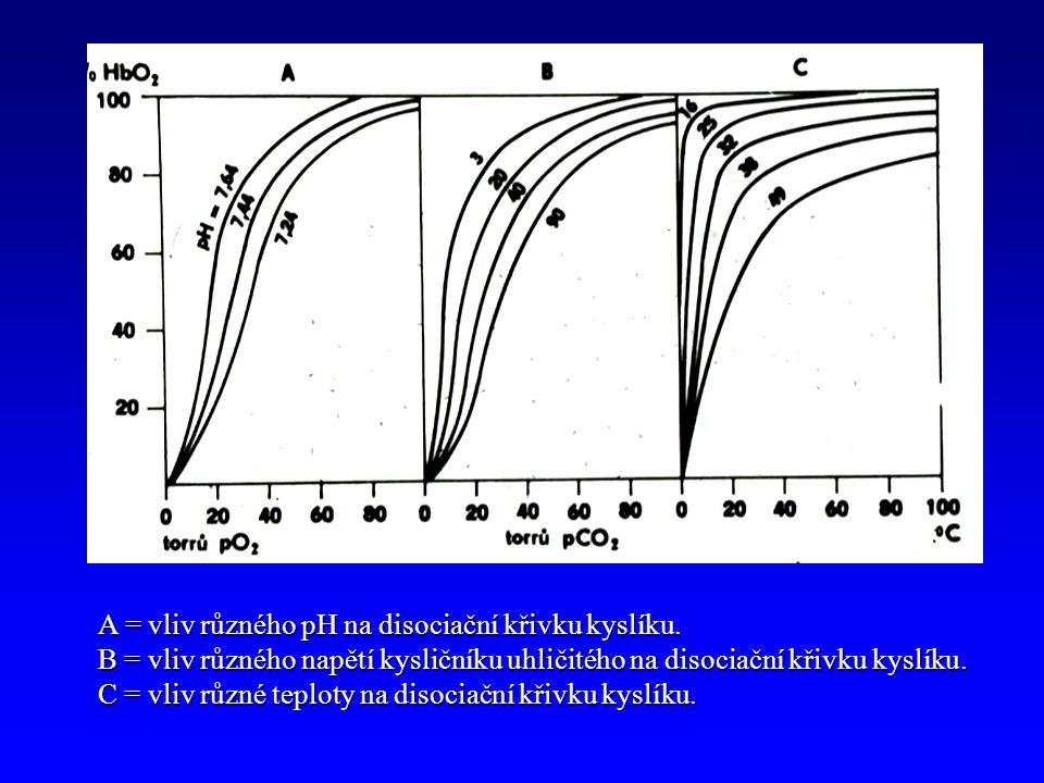 A = vliv různého pH na disociační křivku kyslíku.