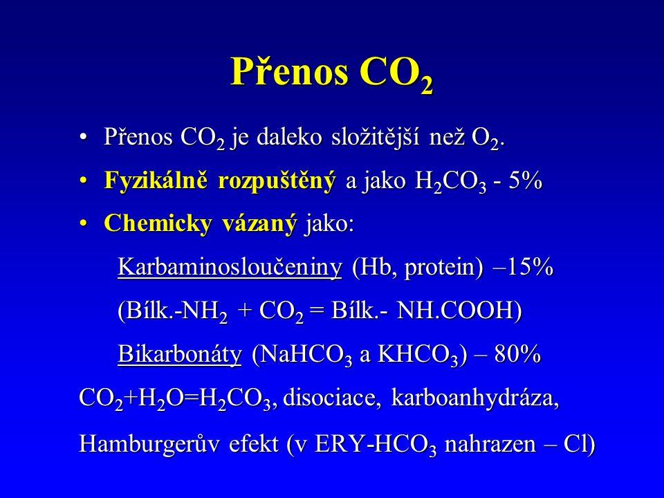 Přenos CO 2 Přenos CO 2 je daleko složitější než O 2.Přenos CO 2 je daleko složitější než O 2.
