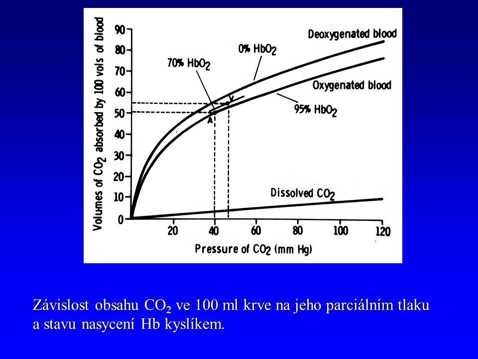 Závislost obsahu CO 2 ve 100 ml krve na jeho parciálním tlaku a stavu nasycení Hb kyslíkem.