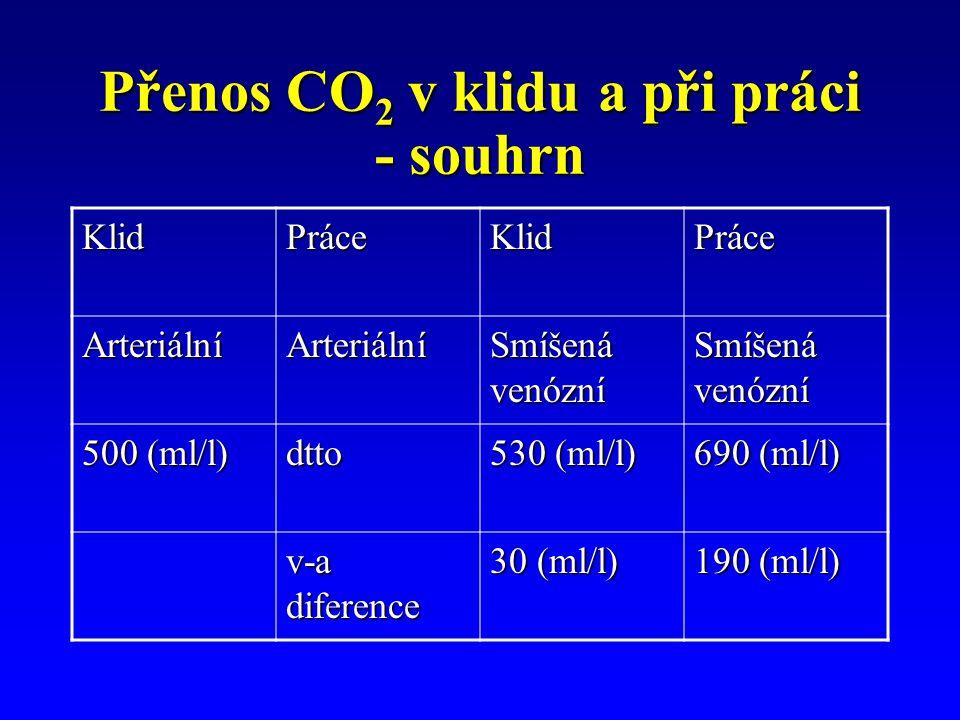 Přenos CO 2 v klidu a při práci - souhrn KlidPráceKlidPráce ArteriálníArteriální Smíšená venózní 500 (ml/l) dtto 530 (ml/l) 690 (ml/l) v-a diference 30 (ml/l) 190 (ml/l)