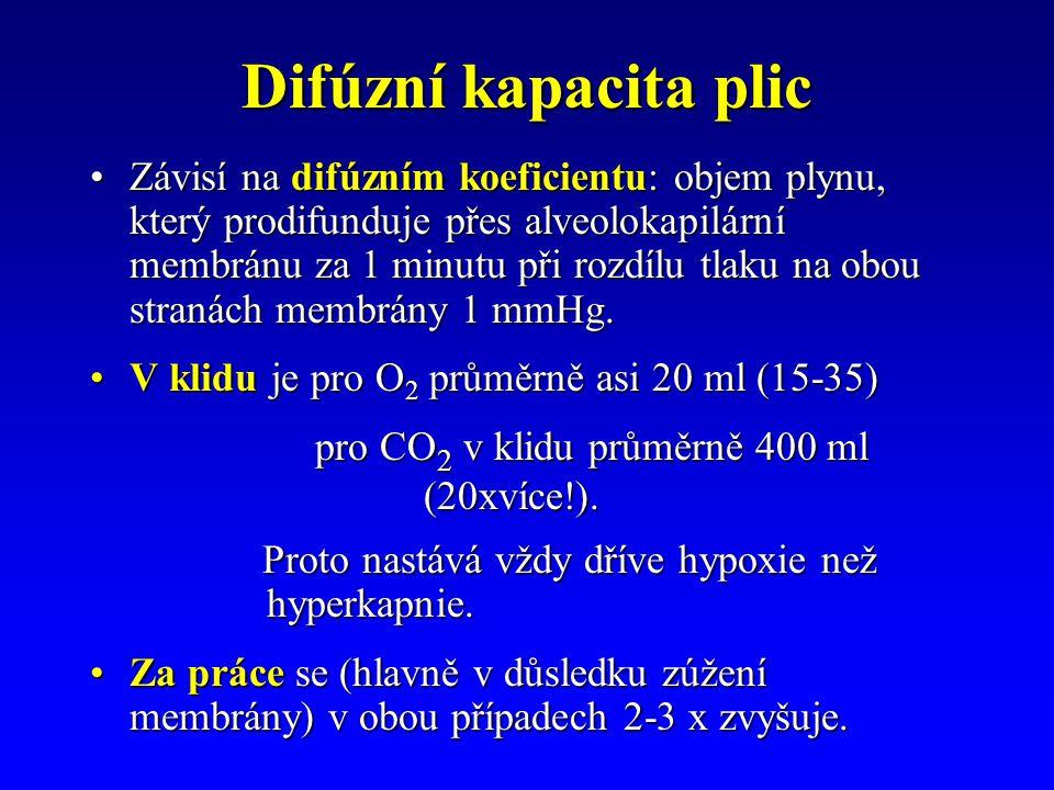 Difúzní kapacita plic Závisí na difúzním koeficientu: objem plynu, který prodifunduje přes alveolokapilární membránu za 1 minutu při rozdílu tlaku na obou stranách membrány 1 mmHg.Závisí na difúzním koeficientu: objem plynu, který prodifunduje přes alveolokapilární membránu za 1 minutu při rozdílu tlaku na obou stranách membrány 1 mmHg.