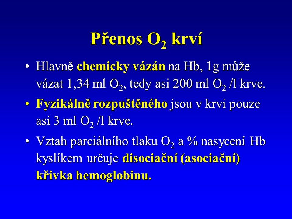 Přenos O 2 krví Hlavně chemicky vázán na Hb, 1g může vázat 1,34 ml O 2, tedy asi 200 ml O 2 /l krve.Hlavně chemicky vázán na Hb, 1g může vázat 1,34 ml O 2, tedy asi 200 ml O 2 /l krve.