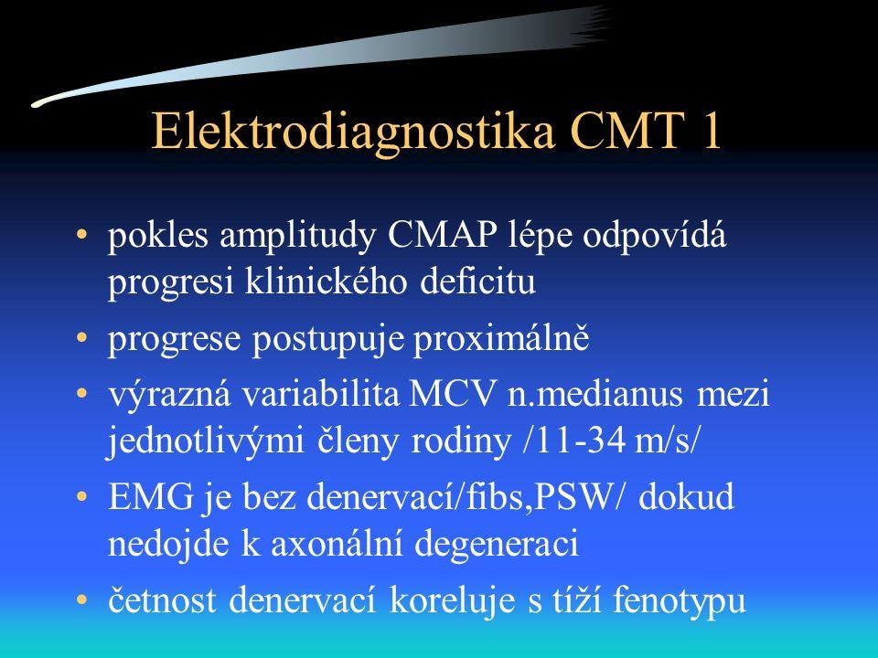 Elektrodiagnostika CMT 1 pokles amplitudy CMAP lépe odpovídá progresi klinického deficitu progrese postupuje proximálně výrazná variabilita MCV n.medianus mezi jednotlivými členy rodiny /11-34 m/s/ EMG je bez denervací/fibs,PSW/ dokud nedojde k axonální degeneraci četnost denervací koreluje s tíží fenotypu