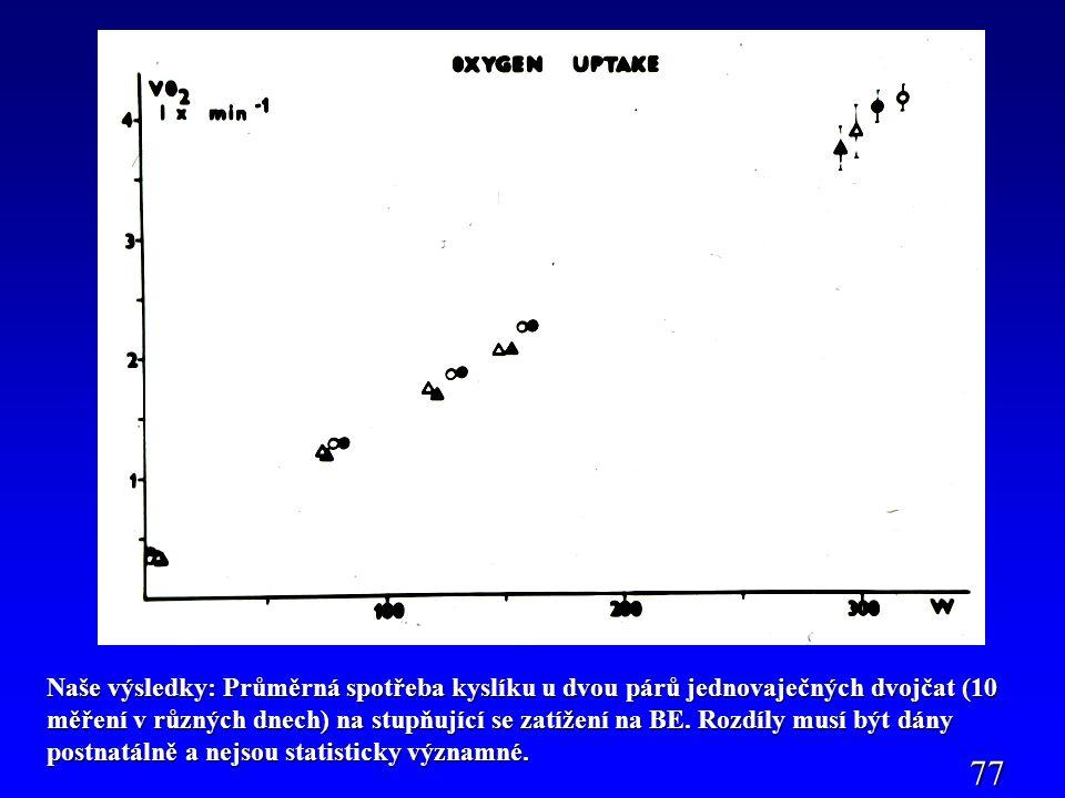 Naše výsledky: Průměrná spotřeba kyslíku u dvou párů jednovaječných dvojčat (10 měření v různých dnech) na stupňující se zatížení na BE.