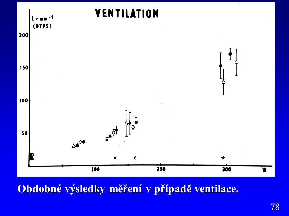 Obdobné výsledky měření v případě ventilace. 78
