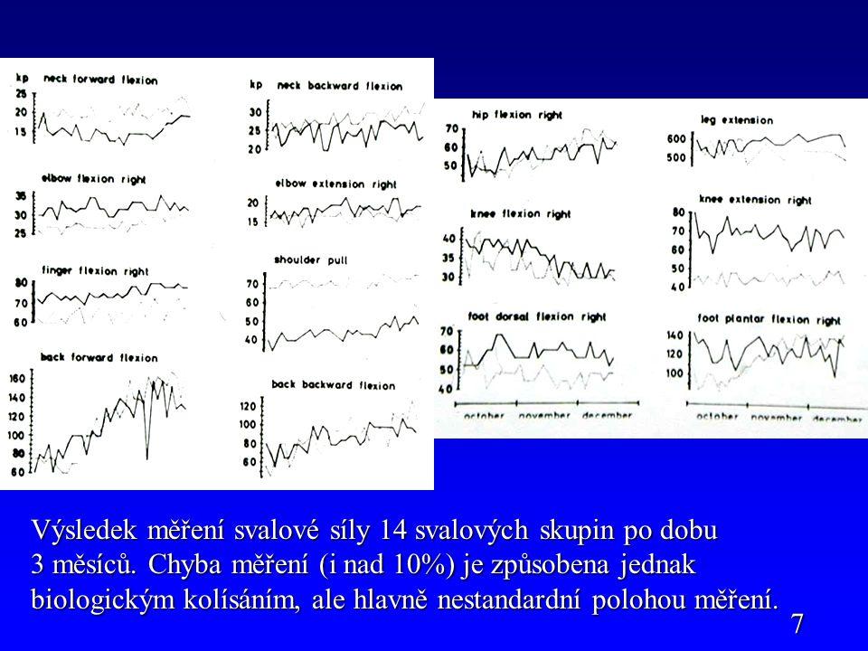 Výsledek měření svalové síly 14 svalových skupin po dobu 3 měsíců. Chyba měření (i nad 10%) je způsobena jednak biologickým kolísáním, ale hlavně nest