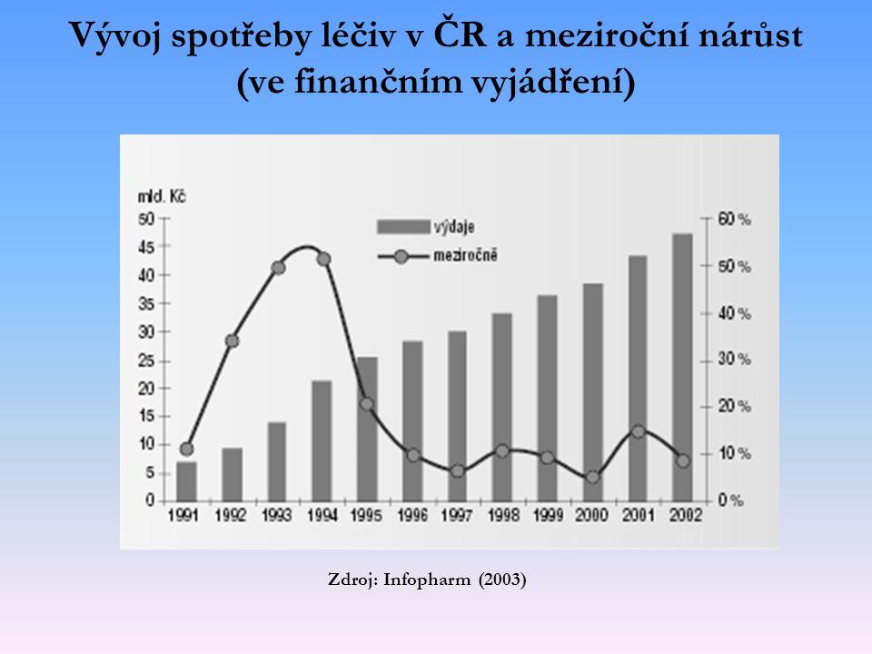 Zdroj: Infopharm (2003) Vývoj spotřeby léčiv v ČR a meziroční nárůst (ve finančním vyjádření)