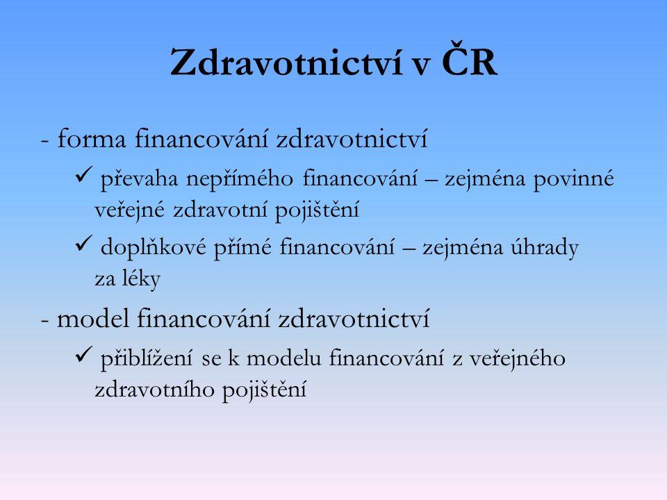 Zdravotnictví v ČR - forma financování zdravotnictví převaha nepřímého financování – zejména povinné veřejné zdravotní pojištění doplňkové přímé finan