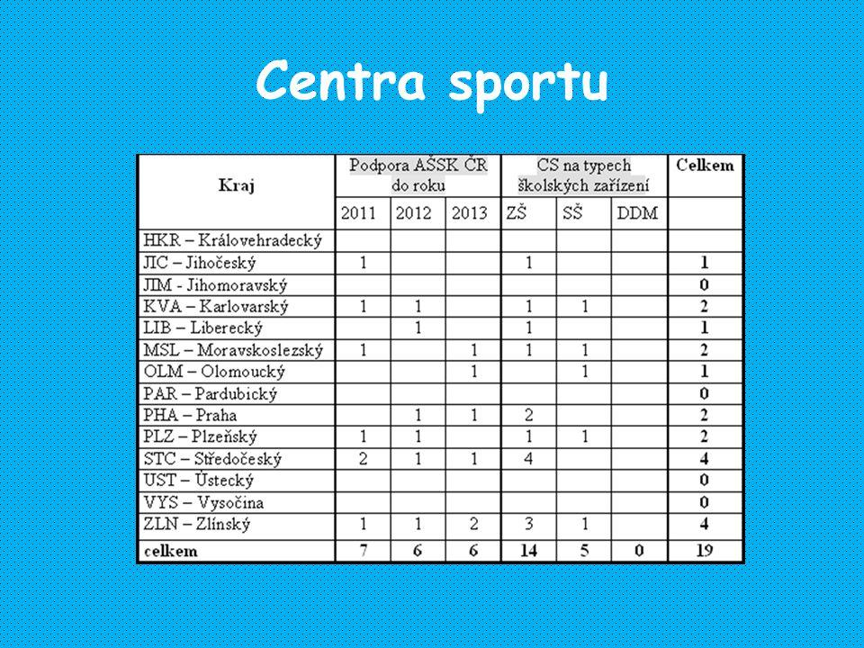 Centra sportu