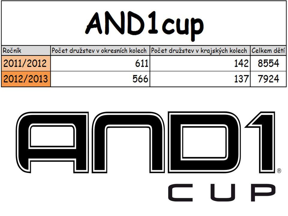 Soutěže s partnery AND1 Cup