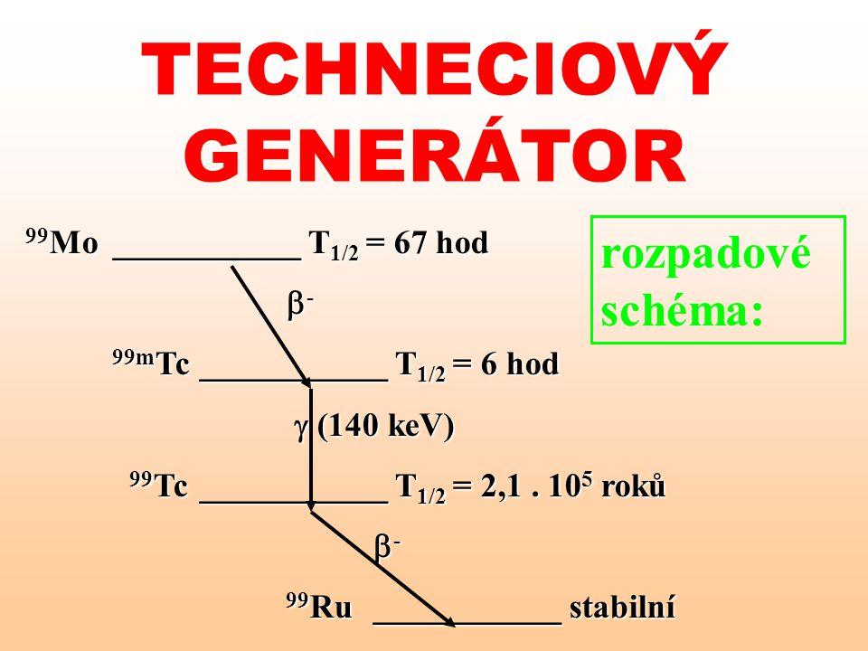 TECHNECIOVÝ GENERÁTOR rozpadové schéma: 99 Mo___________ T 1/2 = 67 hod  - 99m Tc___________ T 1/2 = 6 hod  (140 keV)  (140 keV) 99 Tc___________ T