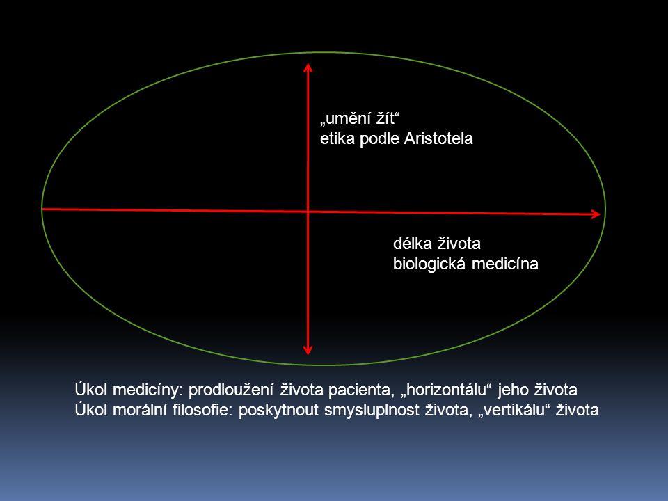 """Úkol medicíny: prodloužení života pacienta, """"horizontálu"""" jeho života Úkol morální filosofie: poskytnout smysluplnost života, """"vertikálu"""" života délka"""