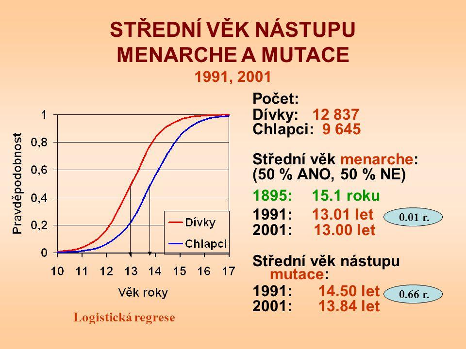 Počet: Dívky: 12 837 Chlapci: 9 645 Střední věk menarche: (50 % ANO, 50 % NE) 1895: 15.1 roku 1991: 13.01 let 2001: 13.00 let Střední věk nástupu muta